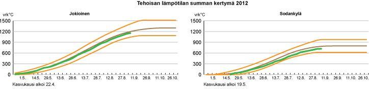 Lämpösumma 2012