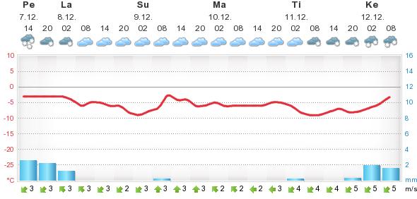 Forecan Bingorivi 07.12.2012