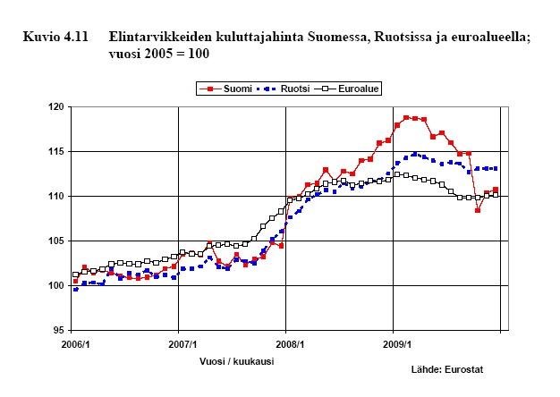 Elintarvikkeiden kuluttajahinta Suomessa, Ruotsissa ja EU:ssa